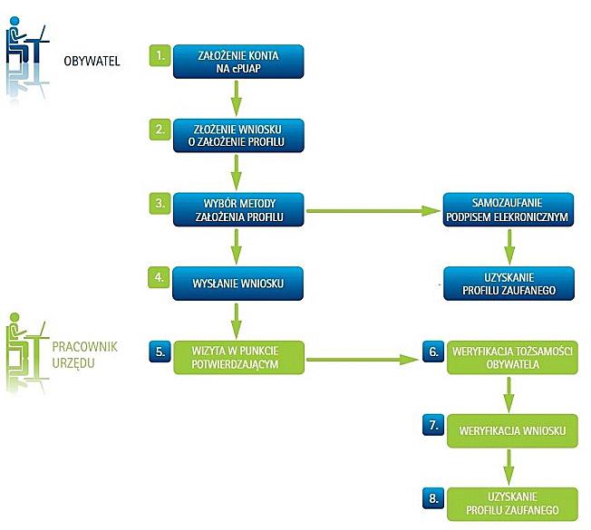 grafika przedstawiająca proces potwierdzania profilu zaufanego